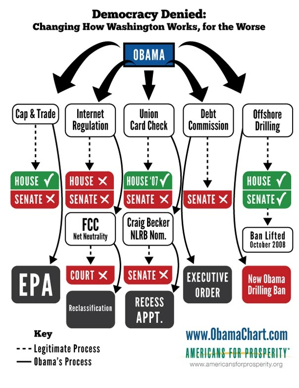 A Visual Aid To Obama's Dictatorship