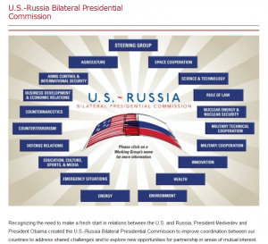 US Russia Bilaterial Presidential Commission