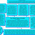 Critical Theory