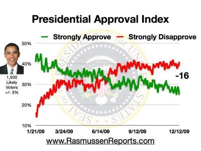 obama_approval_index_december_12_2009