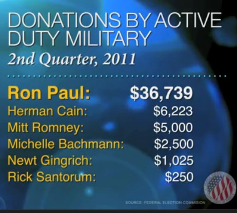 A Primer For Main Stream Voters On The Ron Paul Revolution